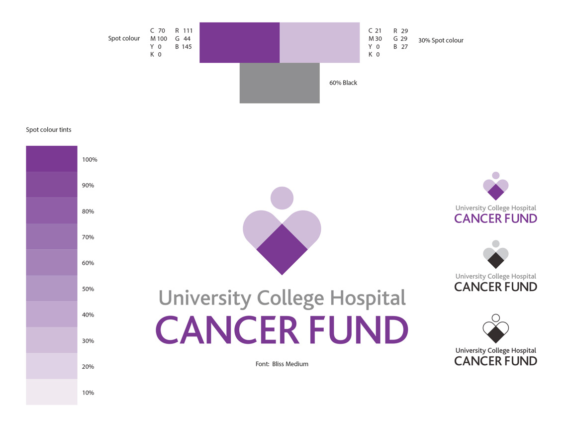 design cancer fund